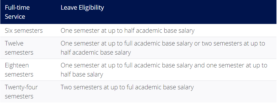 Leave Eligibility Table from Faculty Handbook